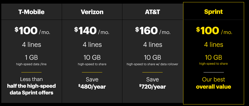 Sprint Debuts 4 Line 10gb Family Plan For 100 Cnet