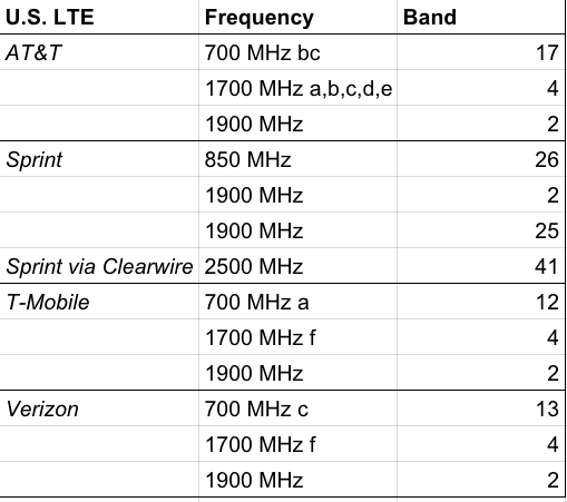 A chart showing the LTE frequency bands that the four major US carriers support.