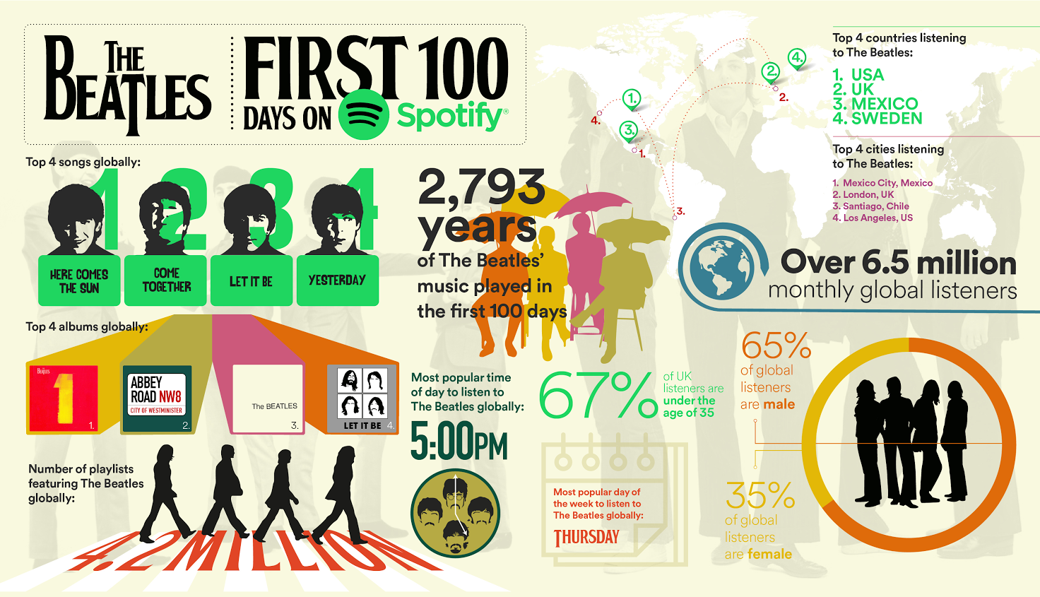Beatles rock Spotify in first 100 days of streaming