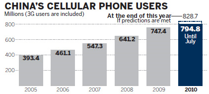 China has about 800 million mobile phone subscriber accounts.