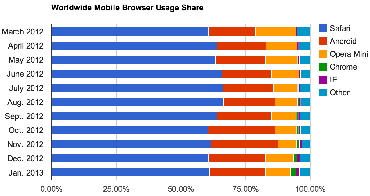 Chrome and Internet Explorer have carved their way into the top five mobile browsers, according to Net Applications' measurements of browser usage.