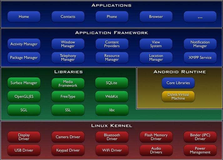 The software components that constitute Android.