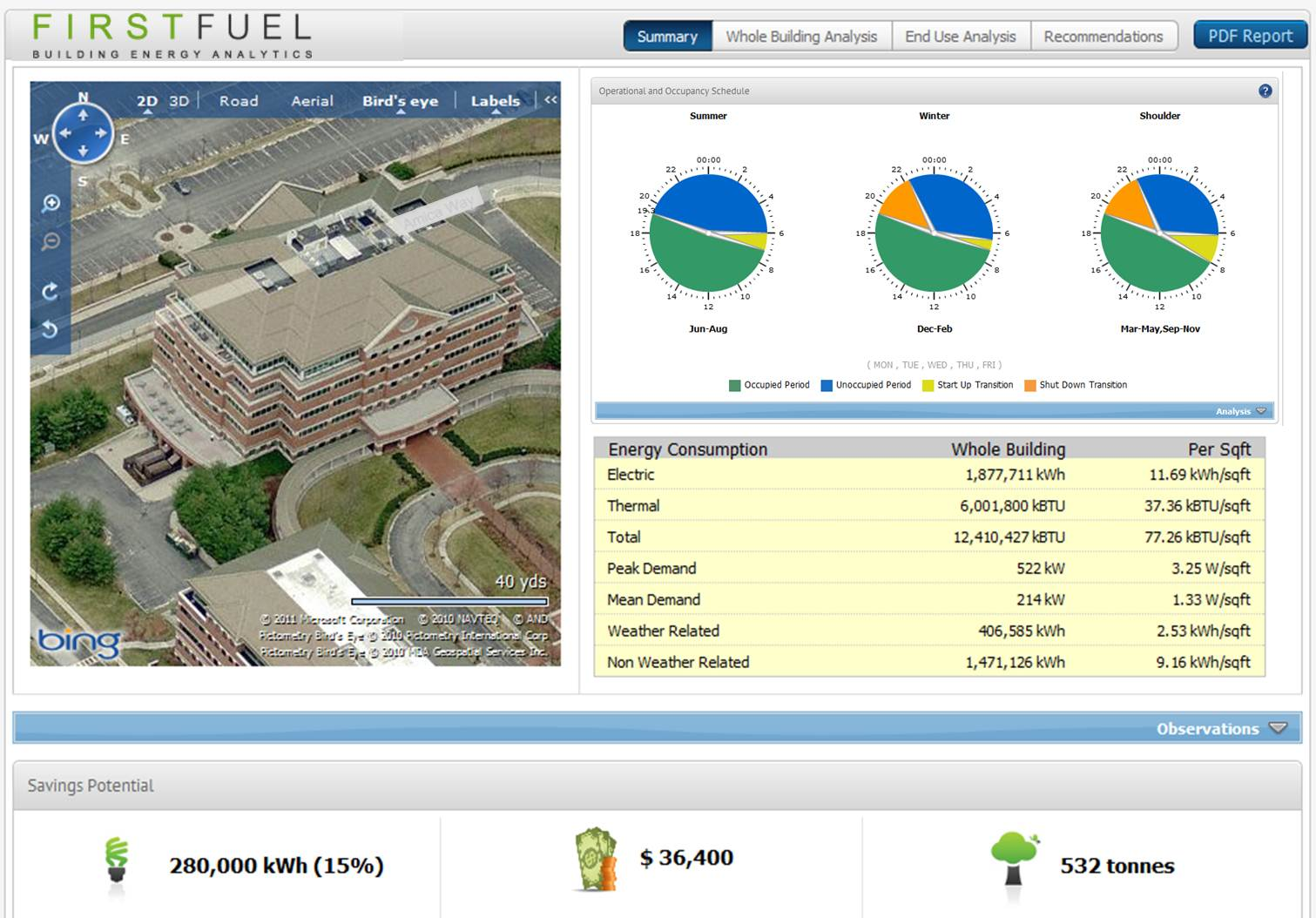 Big data meets green buildings: FirstFuel analyzes utility and weather data to generate a profile of energy use and efficiency recommendations without having to install equipment or perform an energy audit.