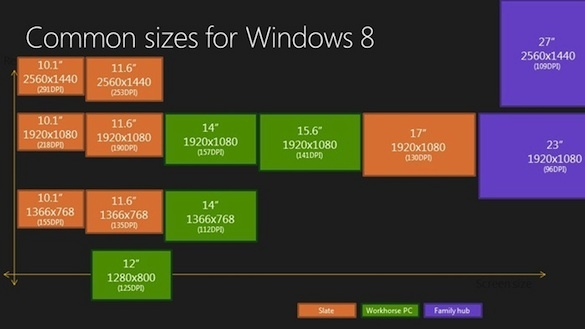 In the upper left-hand corner of chart Microsoft shows support for tablet-screen resolutions that rival Apple's Retina display.