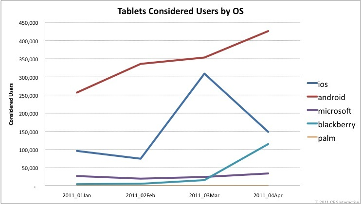 Here's some data on what CNET readers who were researching tablets looked at, broken down by platform.