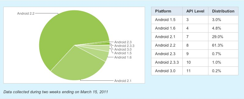 Froyo is easily besting other Android versions.