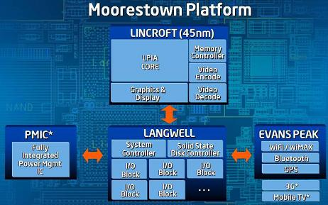 Moorestown silicon due in 2009-2010 is the closest thing Intel has to Qualcomm's Snapdragon