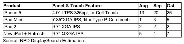 DisplaySearch shows 7 million (units are in millions) third-generation iPads being produced in October specified as 'New iPad + Refresh.'