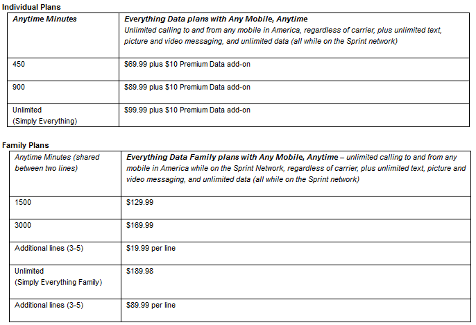 Sprint's unlimited data plans for 2011