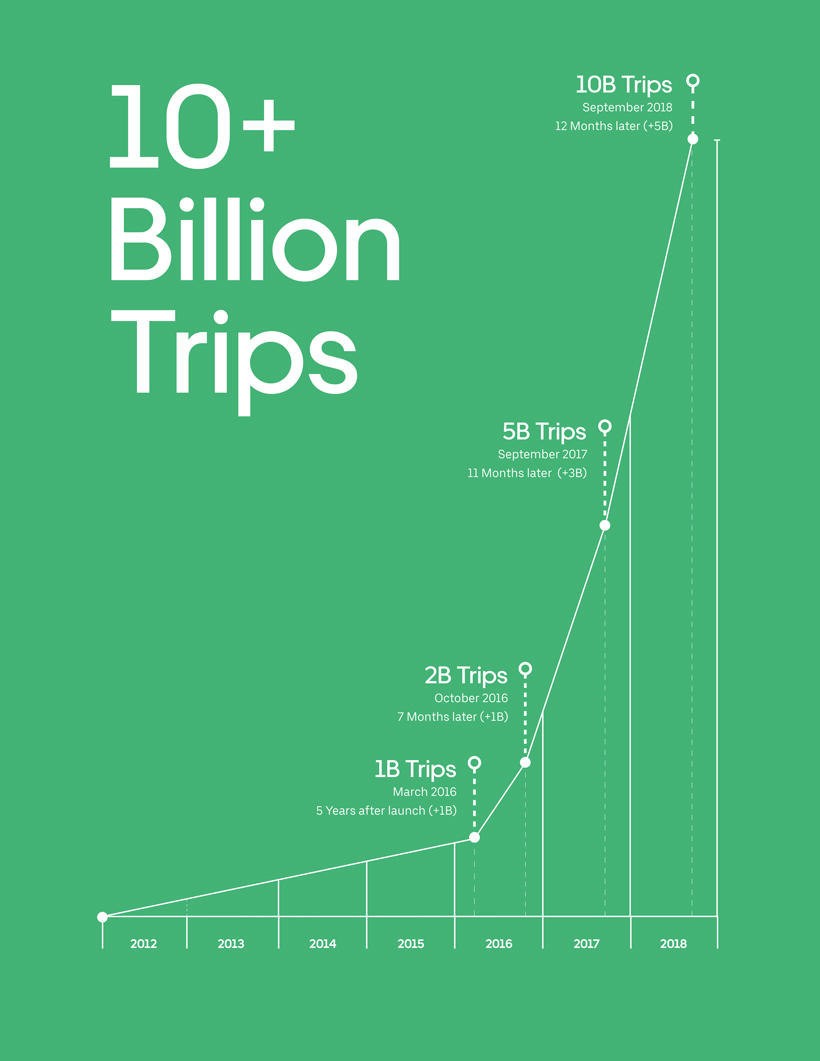 Uber says its customers have taken more than 10 billion trips.