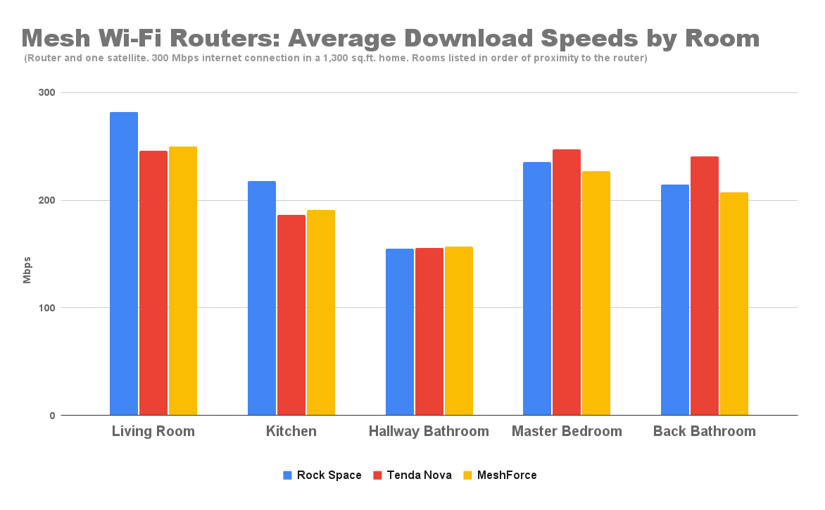 mesh-wi-fi-routers-average-download-speeds-by-room.png