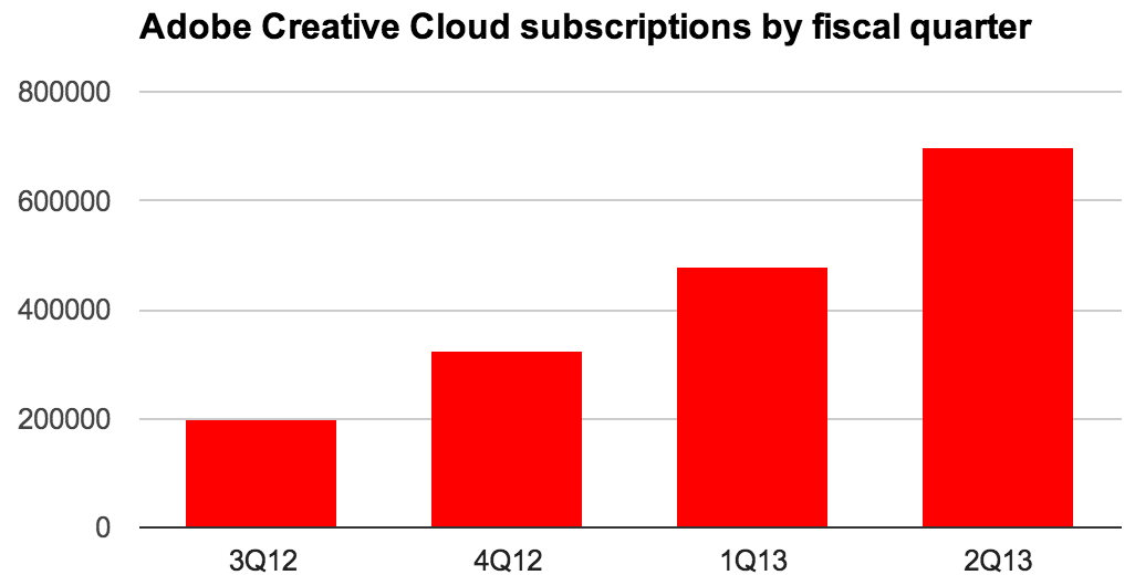 The number of subscribers to Adobe's Creative Cloud subscription service is steadily growing, reaching about 700,000 on May 31, 2013.