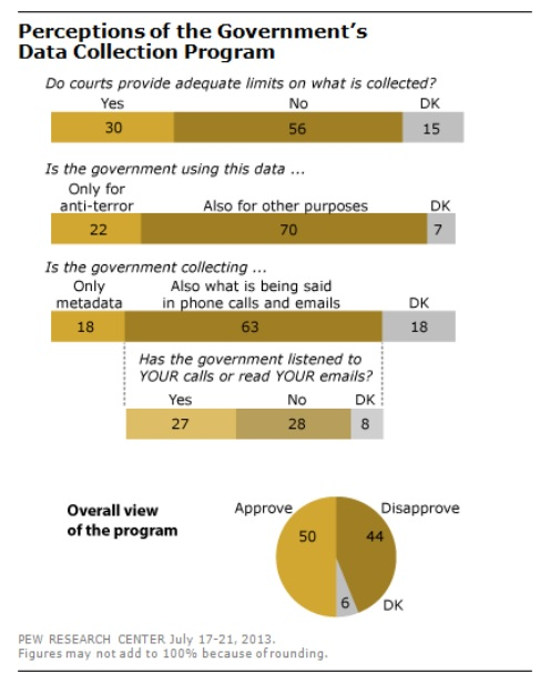 Pew Research Internet privacy survey