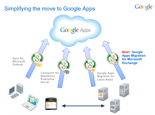 Google Apps Migration for Microsoft Exchange