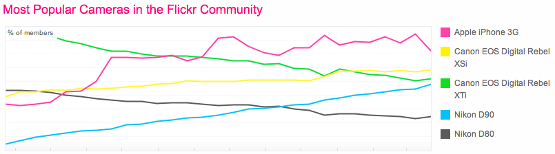 Flickr's statistics show the iPhone 3G is the most widely used camera on the photo-sharing site.
