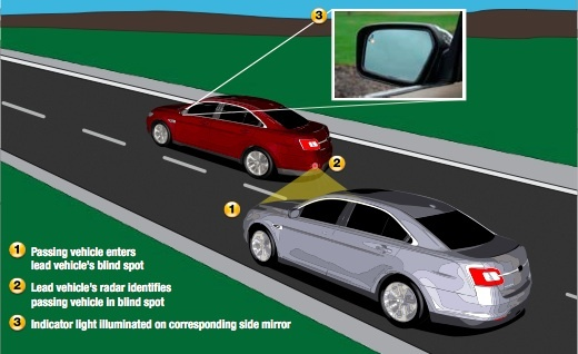 Ford's Blind Spot Monitoring is proving to be a popular option with car buyers.