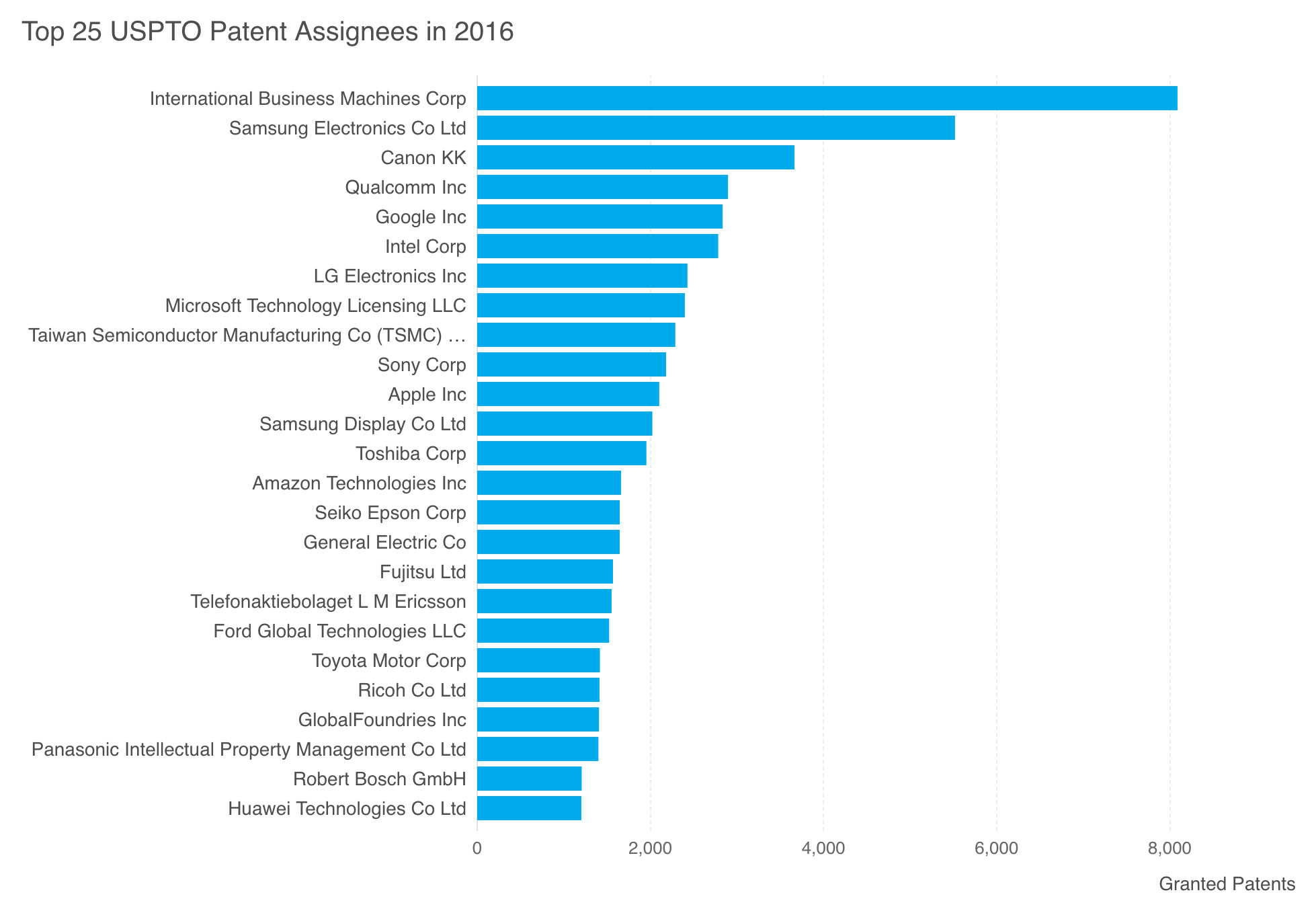 IBM was awarded the most patents in the US in 2016.