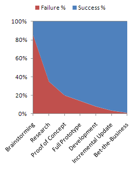 Graph showing declining level of acceptable project risk