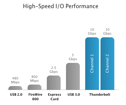 Thunderbolt speed graph