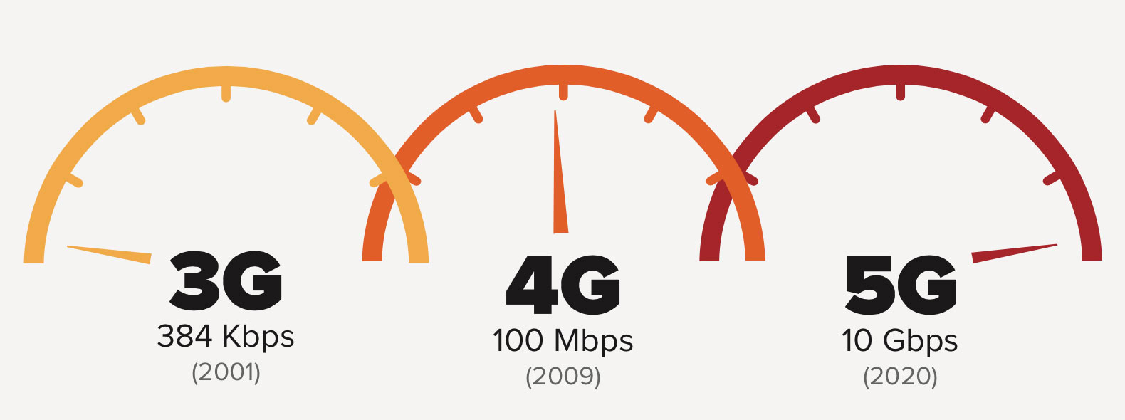 Fifth-generation networks should be dramatically faster than the 3G and 4G networks in use today.