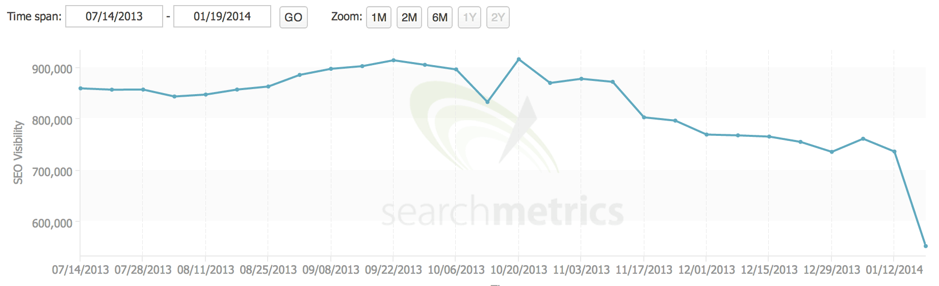 SearchMetrics showed this drop in Expedia's score of relevance in search results.