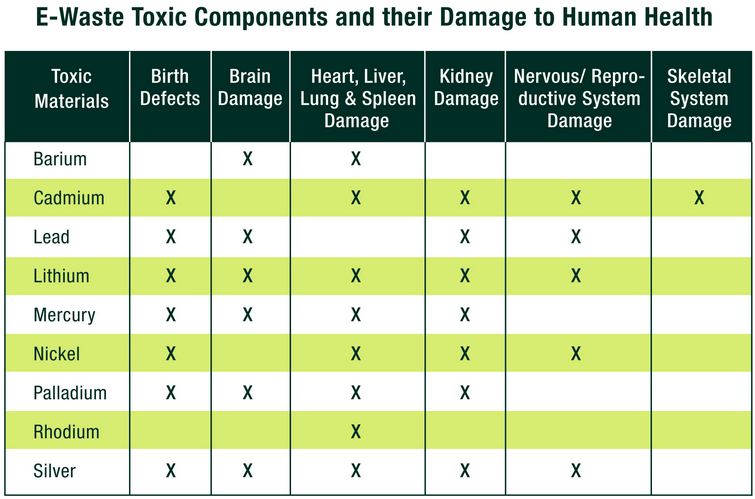 Chart: Toxic chemicals and their damage to human health