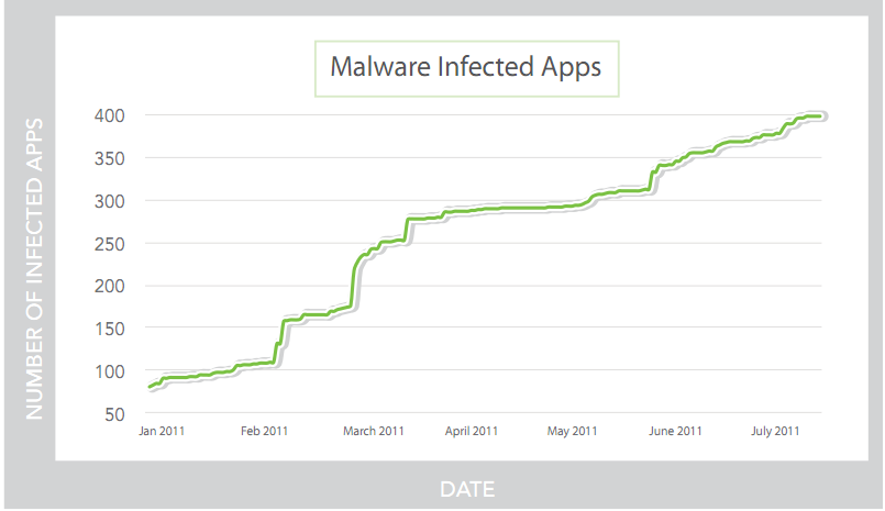 This chart shows the growth of malware-infected apps from 80 at the beginning of the year to more than 400 six months later.