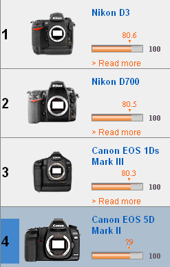 The Canon 5D Mark II is the new fourth-place member of DxO Labs' test of image sensor scores.