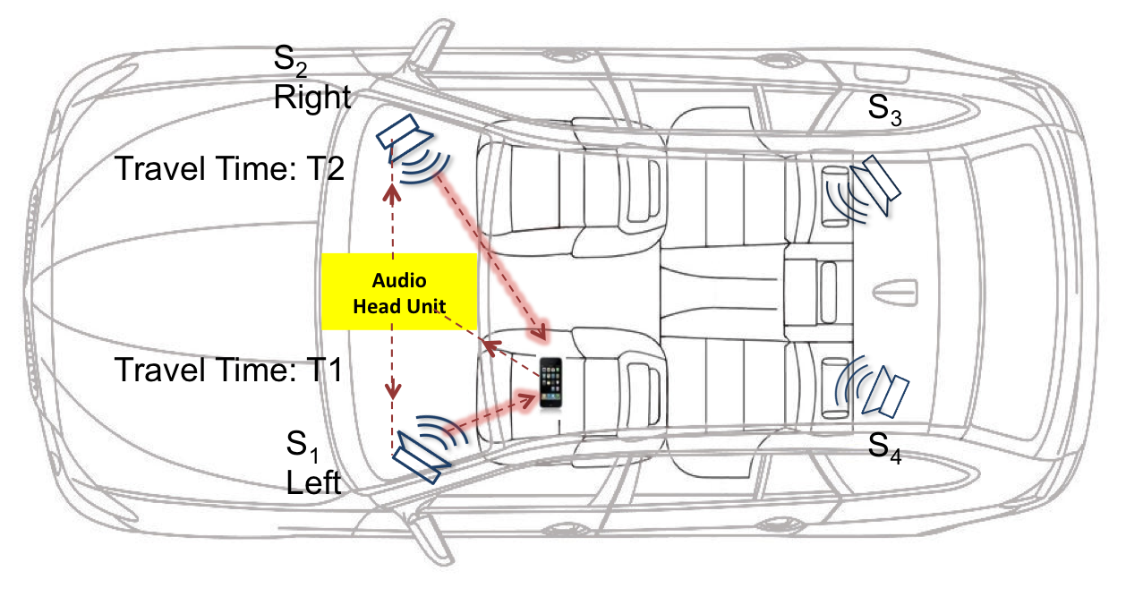 The new algorithm developed by researchers at Stevens Institute of Technology and Rutgers University uses Bluetooth and speaker locations to measure signals and determine where a phone is located in a vehicle.