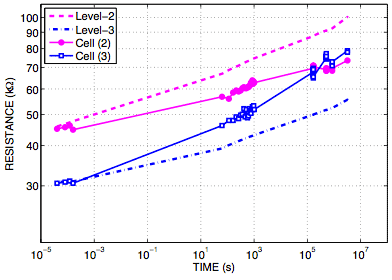 One problem with PCM is that the electrical resistance level that records data drifts over time. This graph shows drift in two memory cells, each able to store data with four levels of resistance. One, storing level 3, resistance drifts upward faster than the average shown with the blue dotted line until it's actually greater than another cell storing level 2. That cell's resistance, shown with the pink line, drifted more slowly than the average level-2 cell.