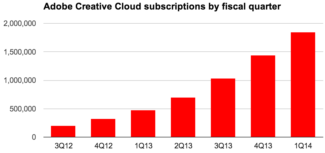 Adobe's Creative Cloud subscriptions rose to 1,844,000 by February 28, 2014.