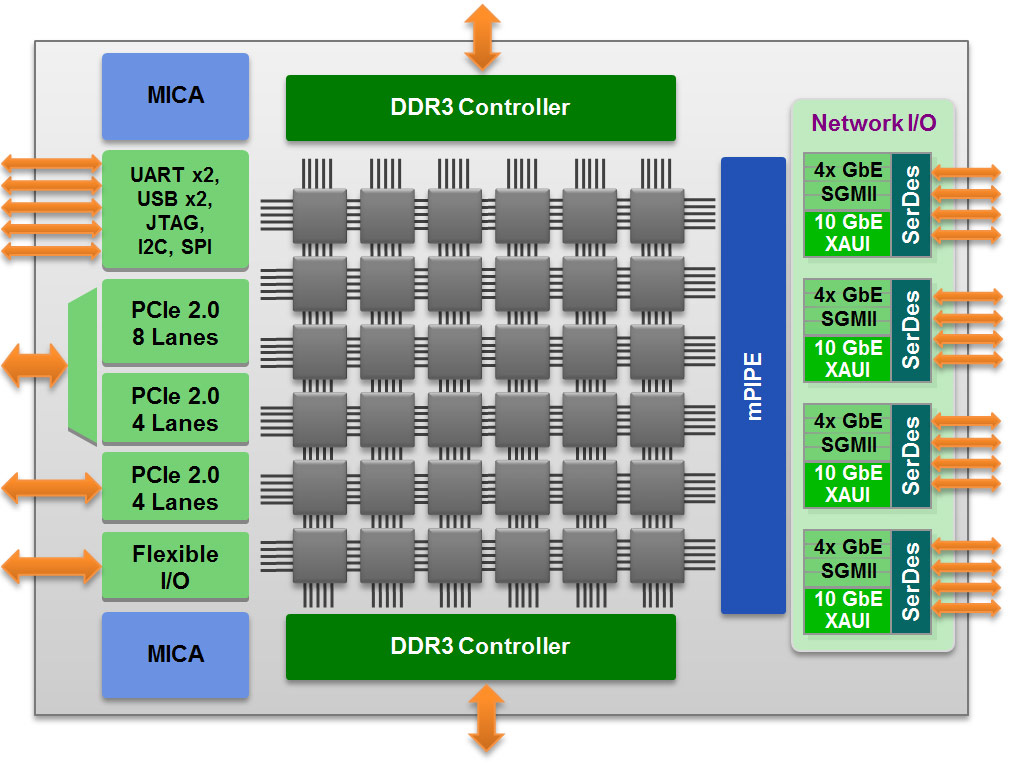 Tilera's chip architecture is geared for what the company believes is the future: many cores operating in parallel. It's a design that requires a new approach to software when it comes to mainstream computing.