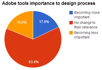 Survey respondents were evenly balanced on whether Adobe's design tools are becoming more or less relevant.