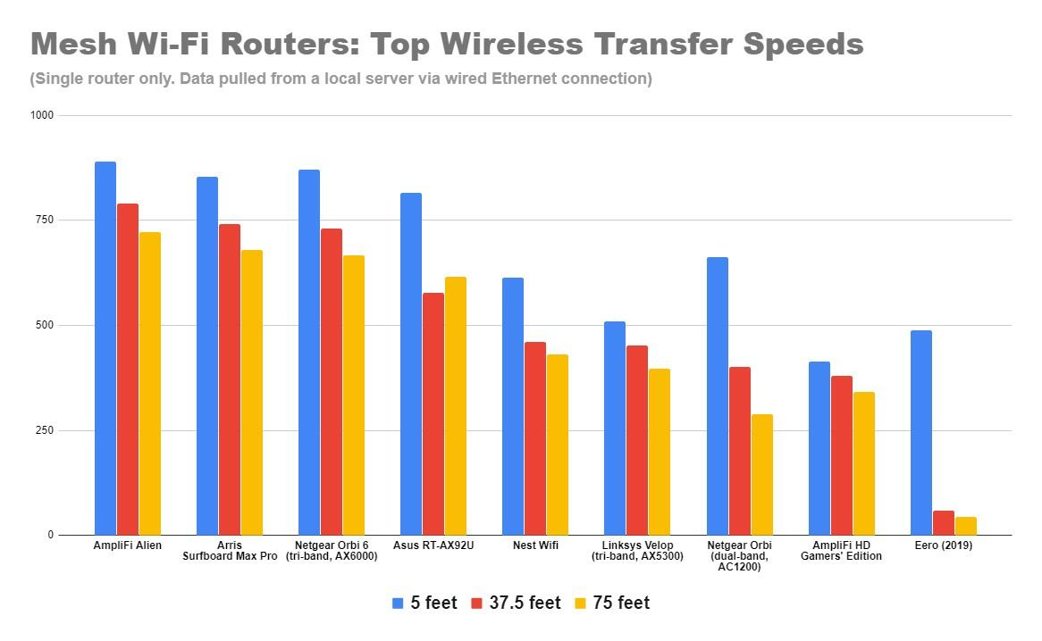 mesh-wi-fi-routers-top-speeds