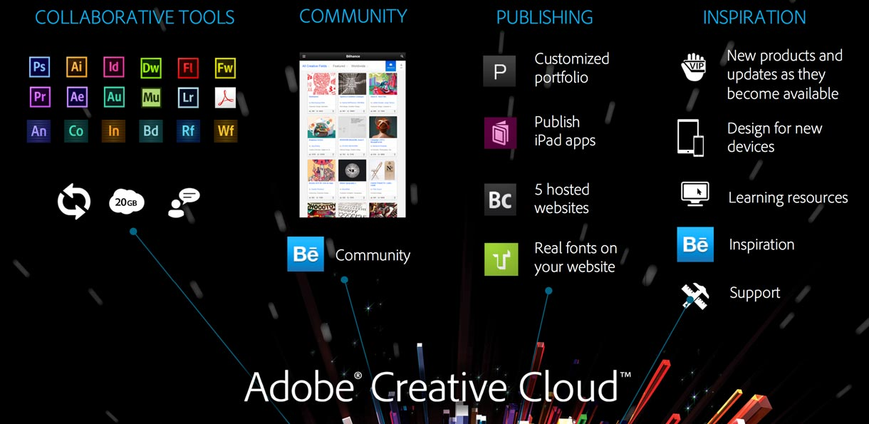 Adobe's Creative Cloud subscription includes software, services, and tools for social networking and collaboration.