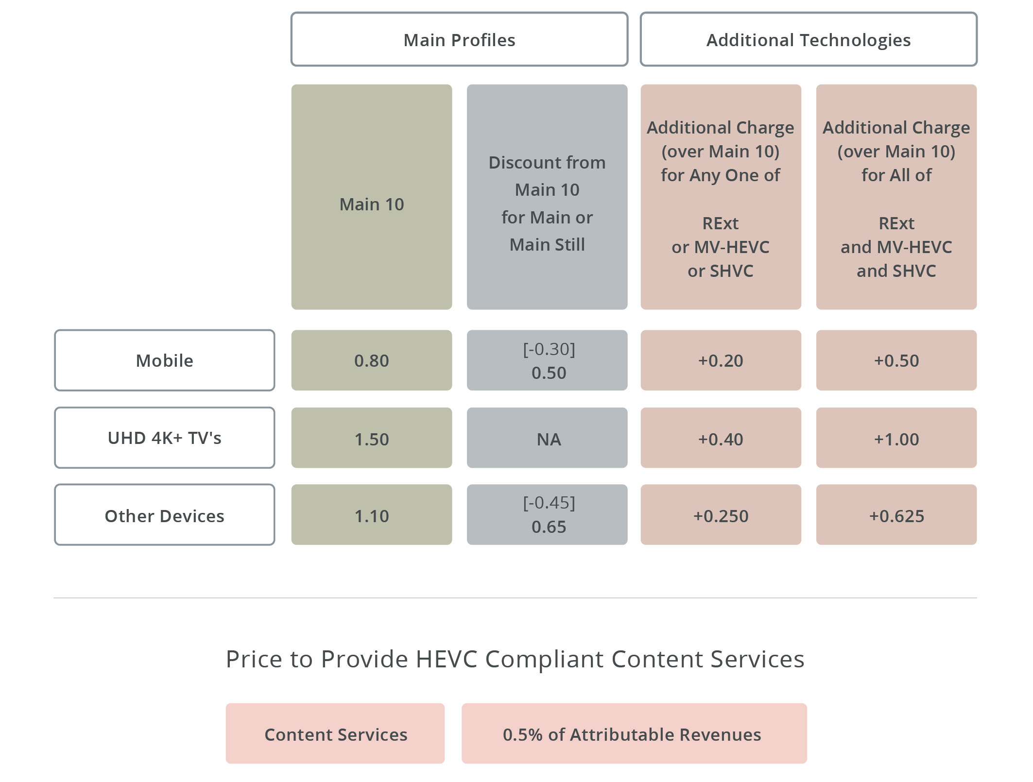 A summary of HEVC Advance's patent royalty fees, in US dollars for developed countries.