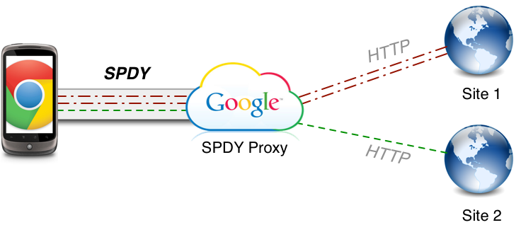 Google's SPDY technology, a variation on the HTTP standard used to fetch Web pages, compresses some communications and lets some communications share the same server connection.