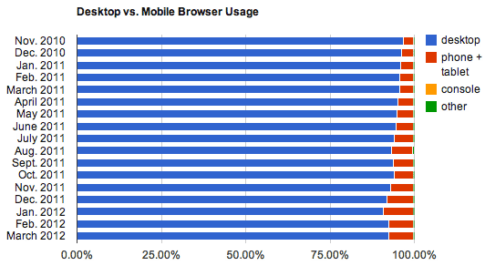 The split between mobile browsing and personal computer browsing didn't change from February to March 2012.