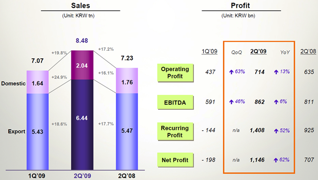 LG Electronic's second-quarter results
