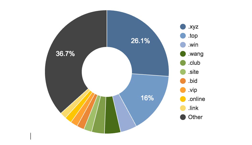 Hundreds of new top-level domain names are approved. The single most popular in use is .xyz.