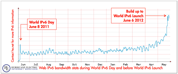Hurricane Electric has seen steadily increasing IPv6 traffic well before the official World IPv6 Launch event.
