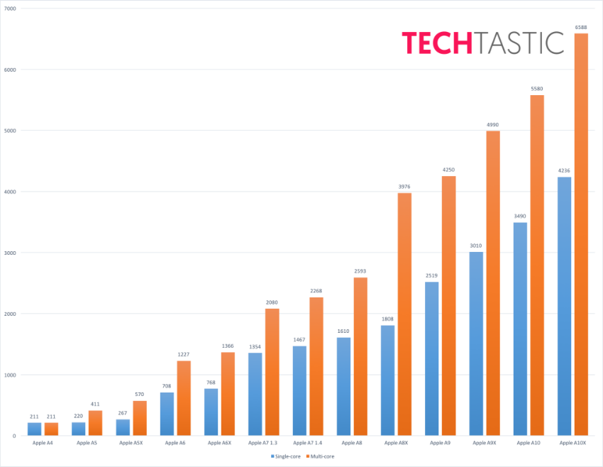 techtastic-a10x-chip-apple-geekbench.png