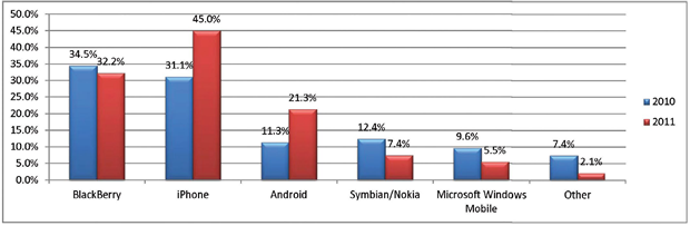 The iPhone has unseated the BlackBerry among mobile workers.