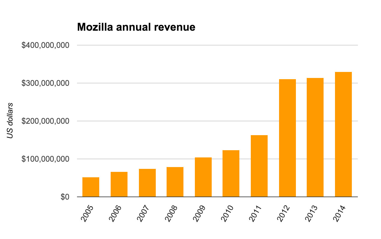 Mozilla's revenue has risen dramatically since the release of Firefox 1.0 in 2004.