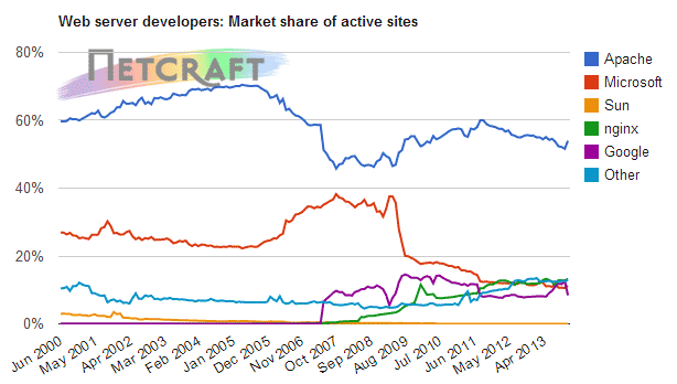 Nginx has risen through the Web server ranks to reach second place among active Web sites across the world, according to Netcraft's statistics.