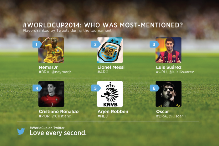 wcplayerstotalmostmentions.png