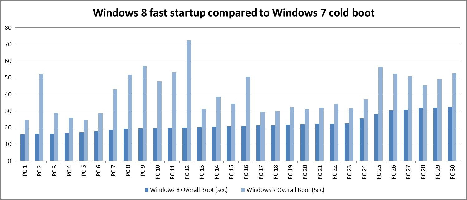 Microsoft's data shows 30 systems with Windows 7 boot faster with Windows 8.