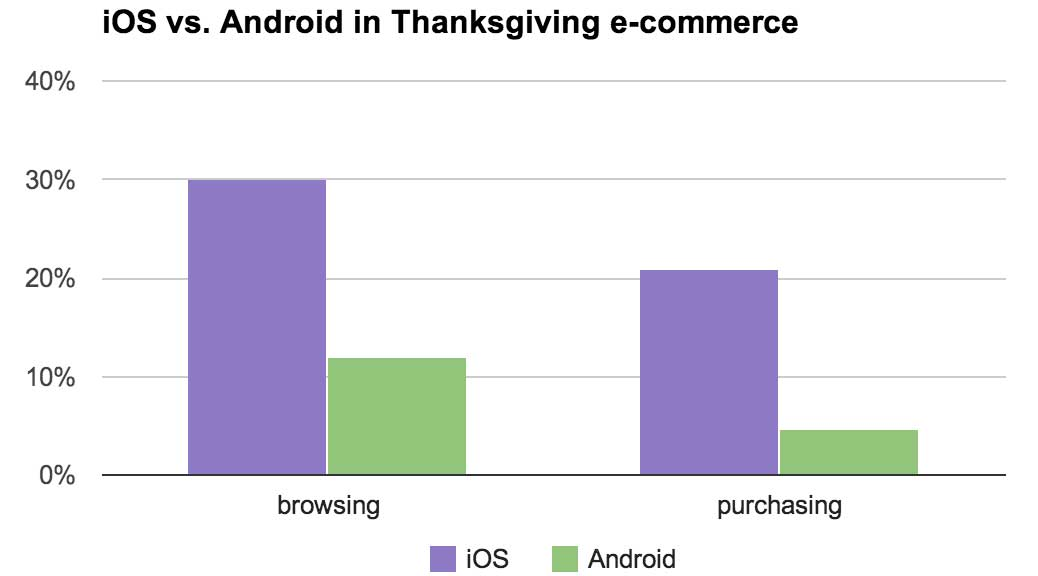 iOS outdid Android for both the amount of traffic to online sales sites and for the amount of purchasing.