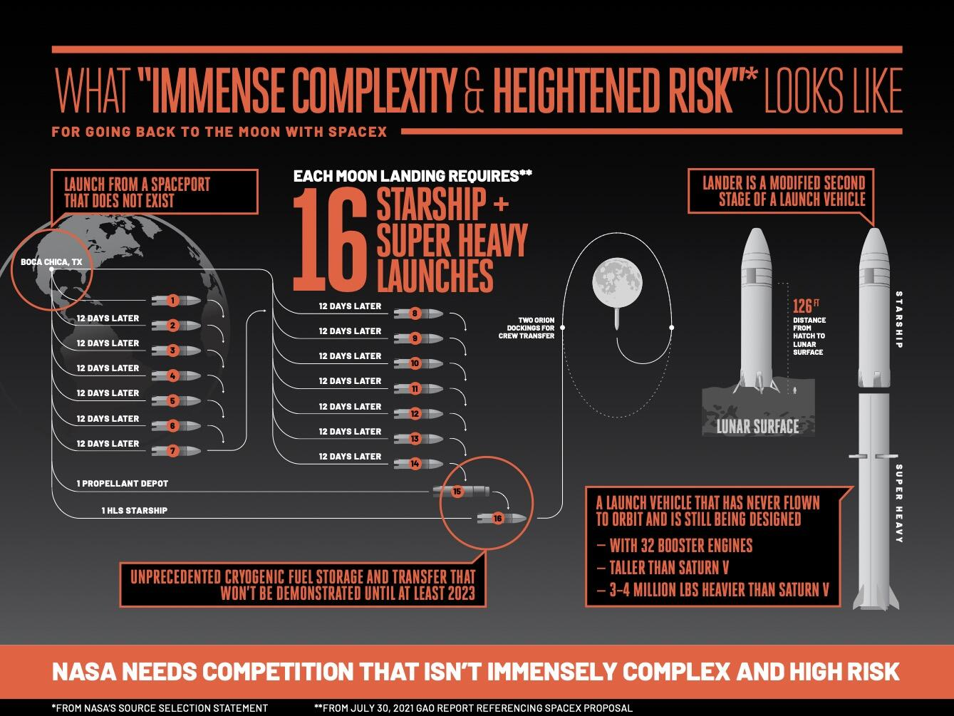 lunar-starship-complexity-infographic