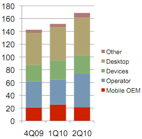 Revenue from mobile network operators is growing--and a growing fraction of Opera's business.